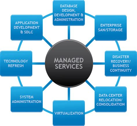 IT Managed Services - Hash Minds Solutions