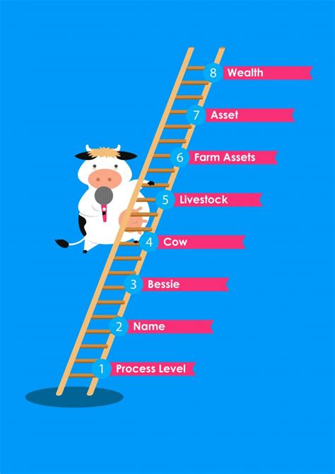 How The Ladder of Abstraction Can Help Public Speakers
