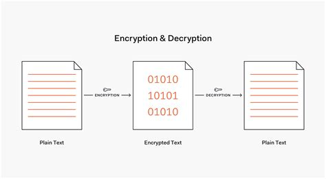 How to Hash Passwords: One-Way Road to Enhanced Security