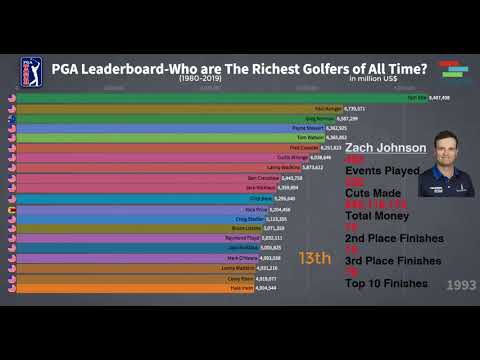 What do red and black numbers mean on a golf leaderboard?