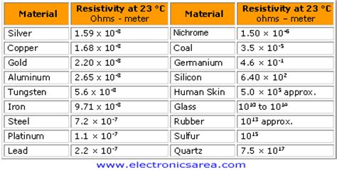 Electrical Resistivity or Specific Resistance